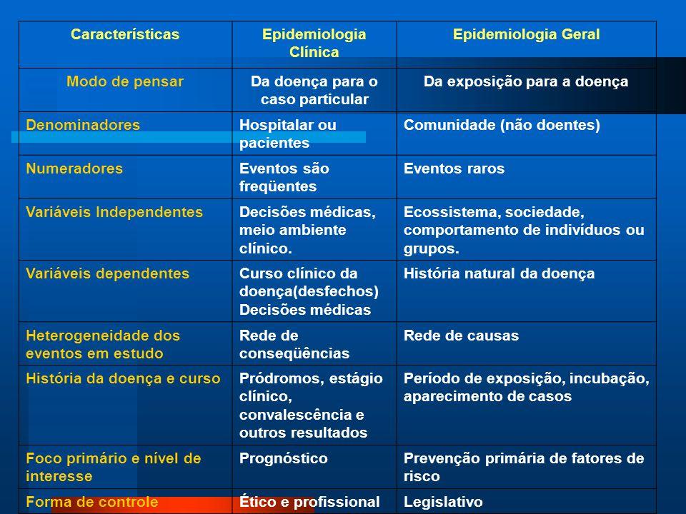 Epidemiologia Clínica Epidemiologia Geral