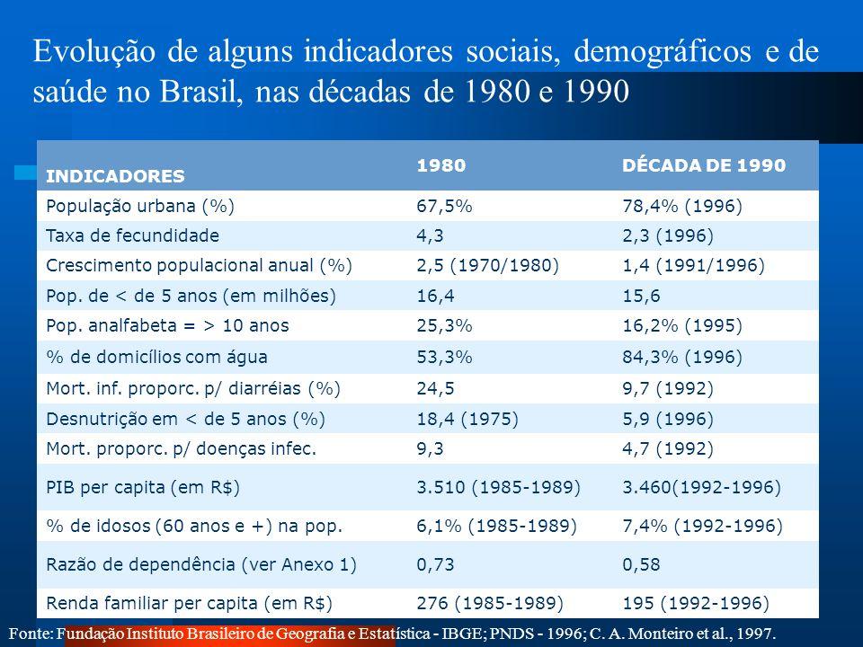 Evolução de alguns indicadores sociais, demográficos e de