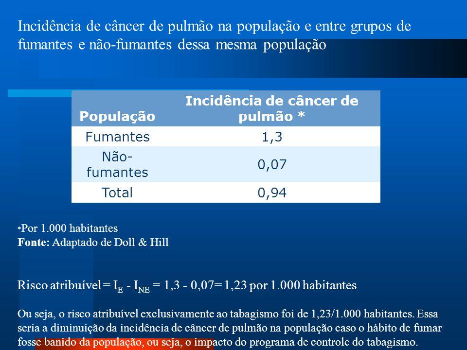 Incidência de câncer de pulmão *