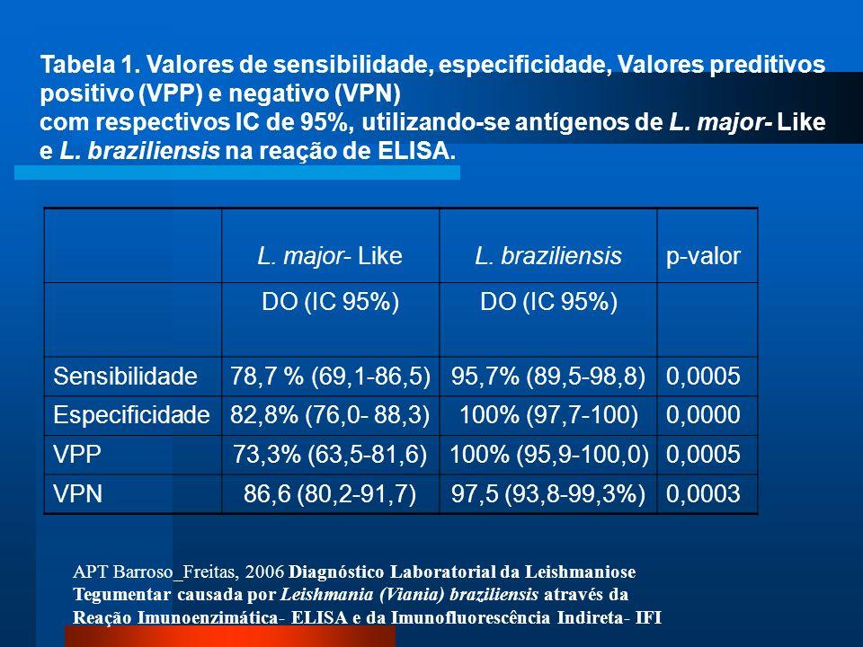 Tabela 1. Valores de sensibilidade, especificidade, Valores preditivos