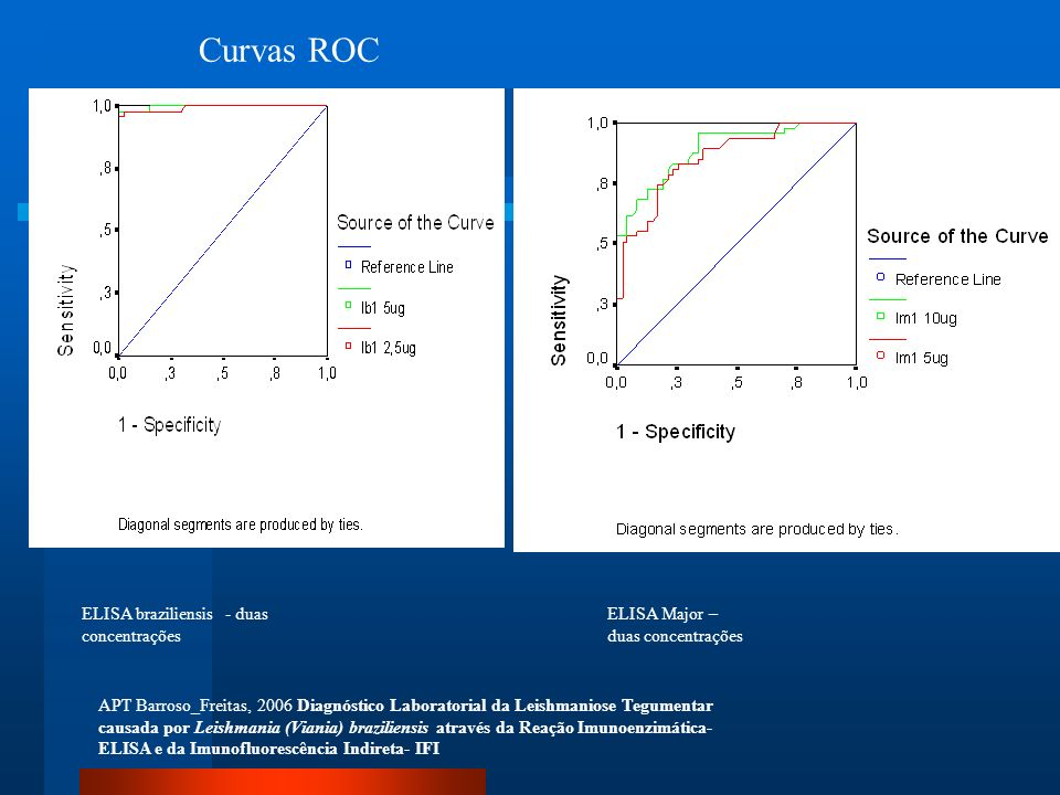 Curvas ROC ELISA braziliensis - duas concentrações
