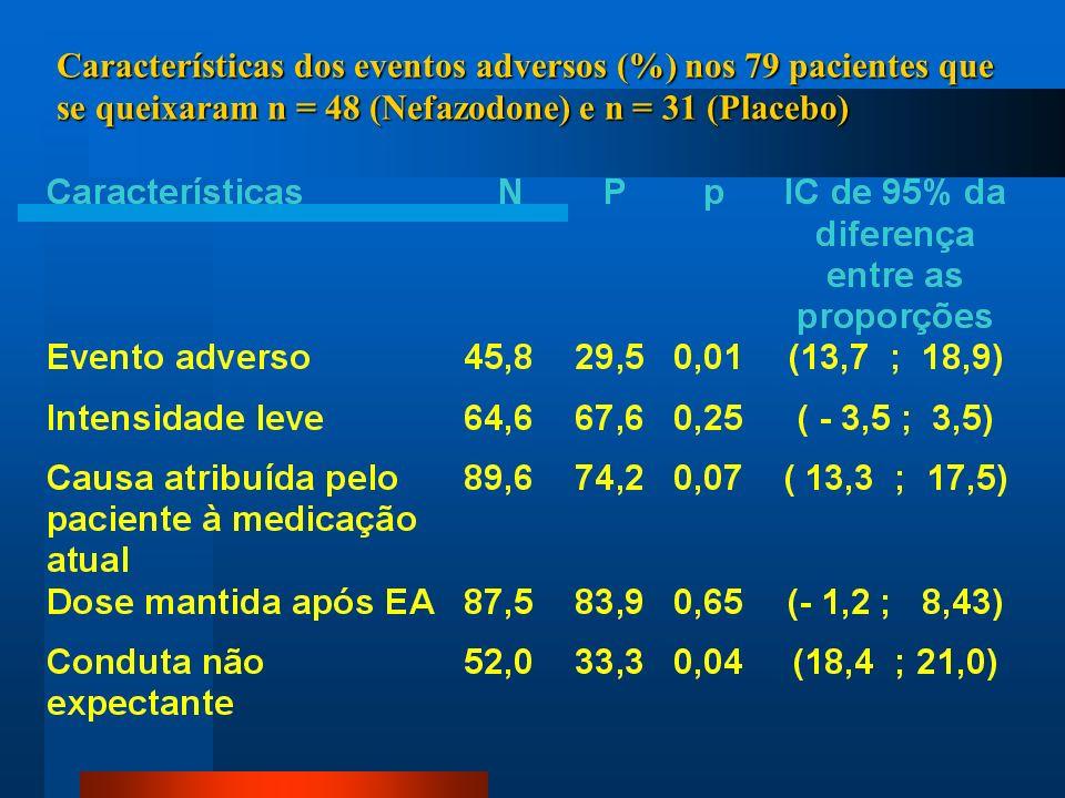 Características dos eventos adversos (%) nos 79 pacientes que se queixaram n = 48 (Nefazodone) e n = 31 (Placebo)