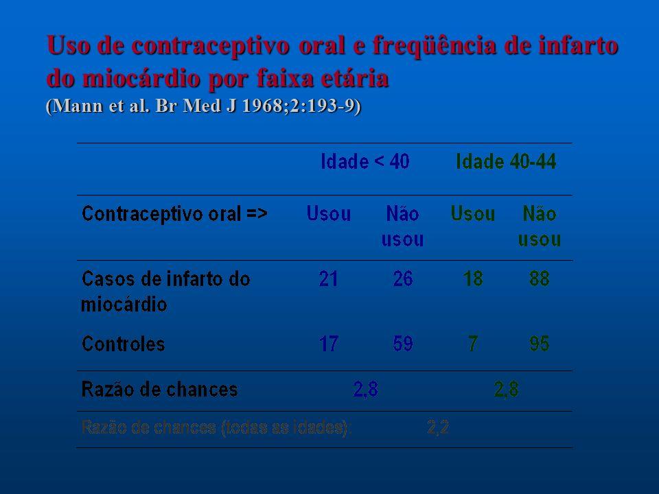 Uso de contraceptivo oral e freqüência de infarto do miocárdio por faixa etária (Mann et al.