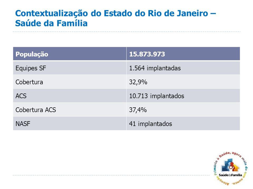 Contextualização do Estado do Rio de Janeiro – Saúde da Família