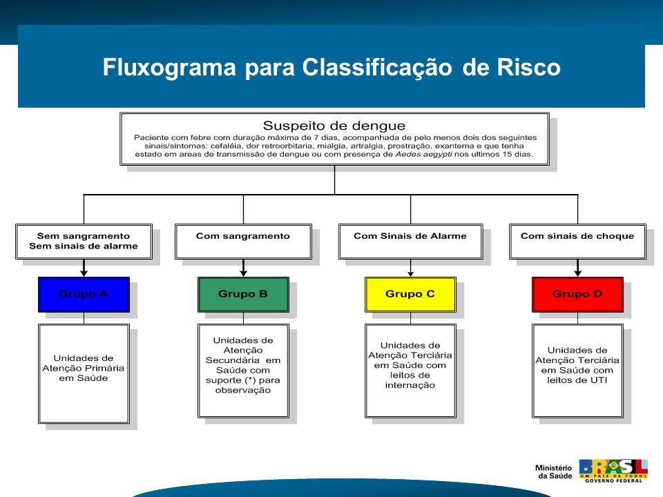 Fluxograma para Classificação de Risco