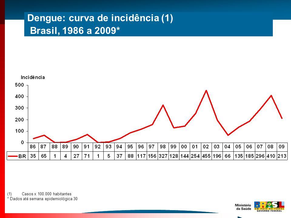 Dengue: curva de incidência (1) Brasil, 1986 a 2009*