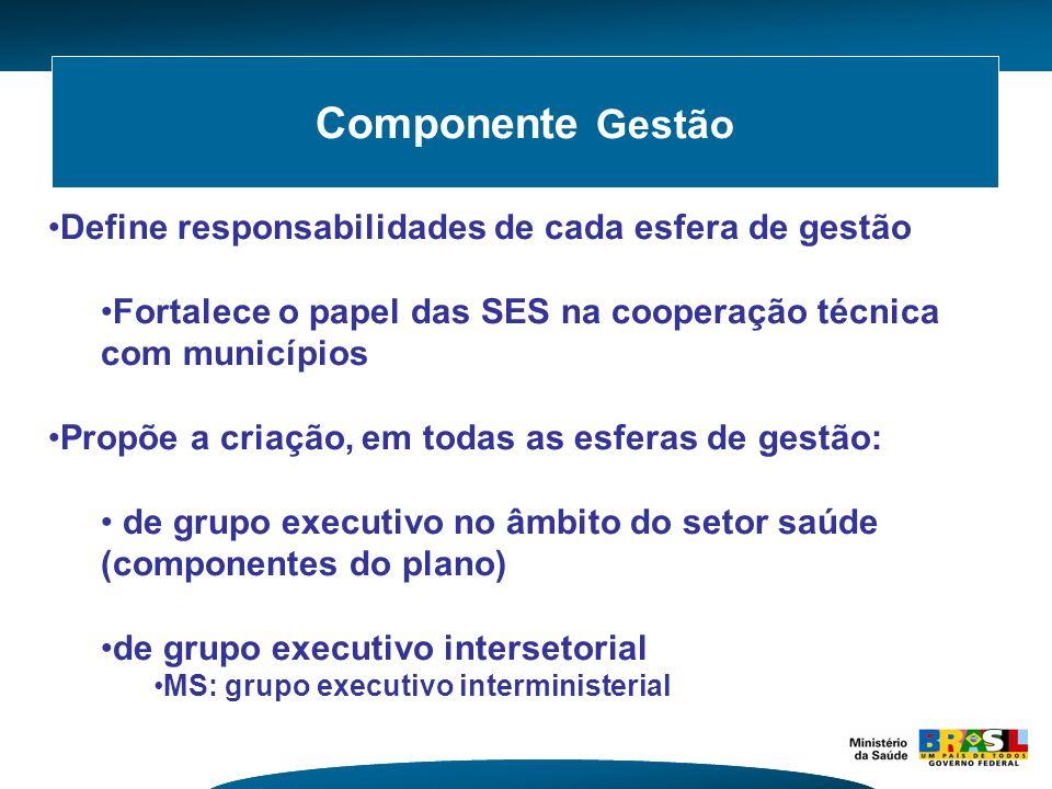 Componente Gestão Define responsabilidades de cada esfera de gestão