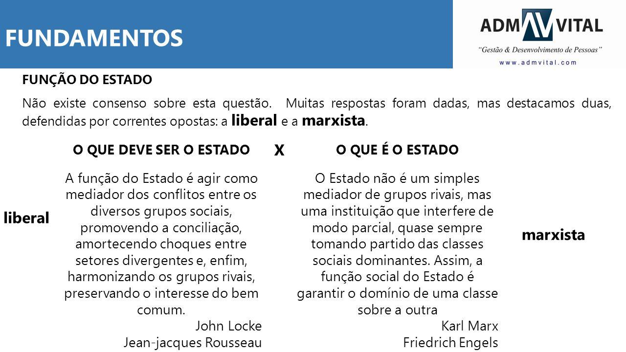FUNDAMENTOS X liberal marxista O QUE DEVE SER O ESTADO
