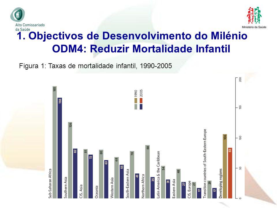 1. Objectivos de Desenvolvimento do Milénio ODM4: Reduzir Mortalidade Infantil