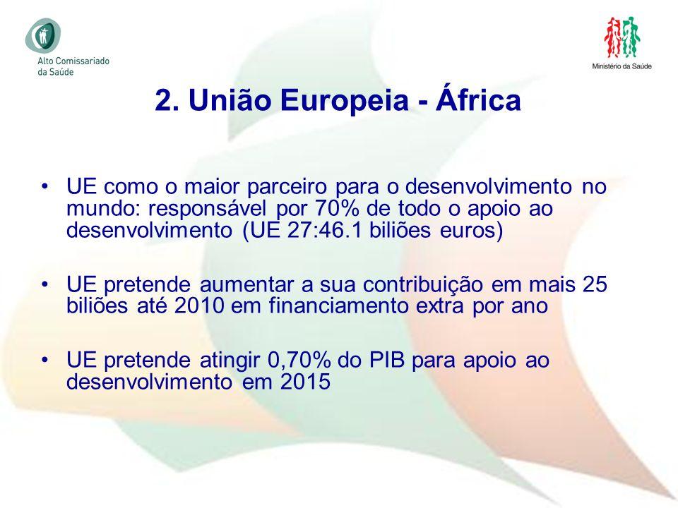2. União Europeia - África