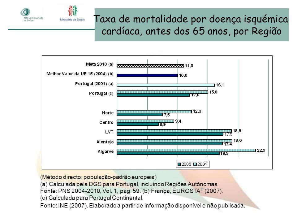 Taxa de mortalidade por doença isquémica