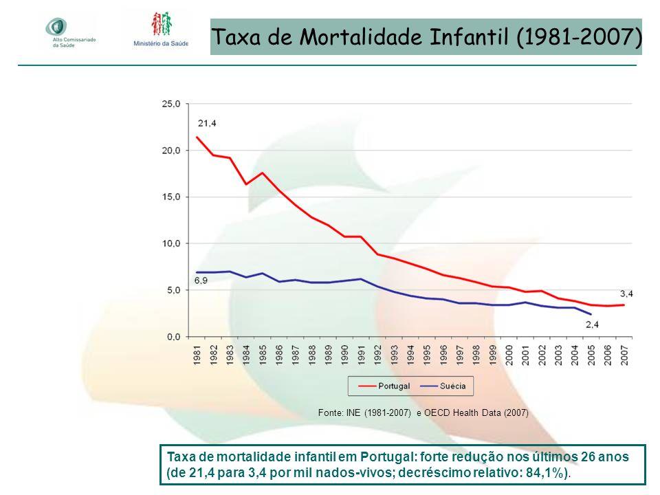 Taxa de Mortalidade Infantil (1981-2007)