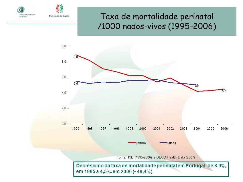 Taxa de mortalidade perinatal /1000 nados-vivos (1995-2006)