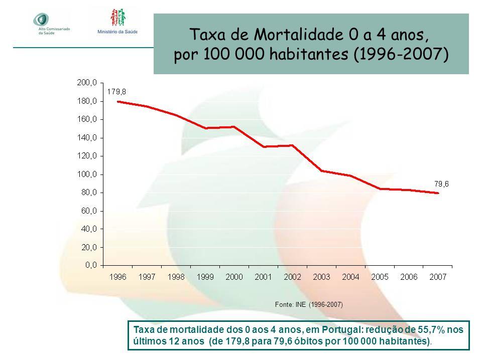 Taxa de Mortalidade 0 a 4 anos,