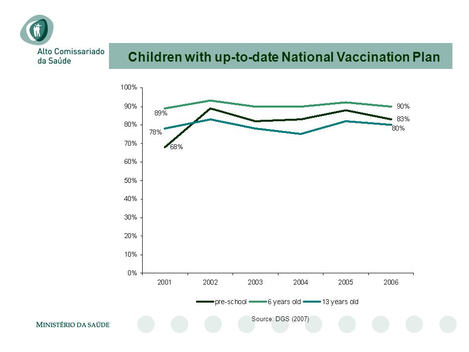 Children with up-to-date National Vaccination Plan
