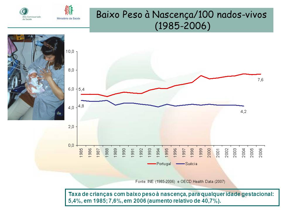 Baixo Peso à Nascença/100 nados-vivos (1985-2006)