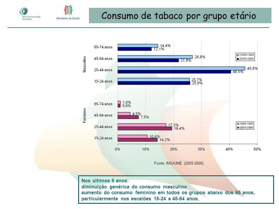 Consumo de tabaco por grupo etário
