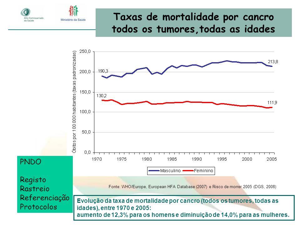 Taxas de mortalidade por cancro todos os tumores,todas as idades