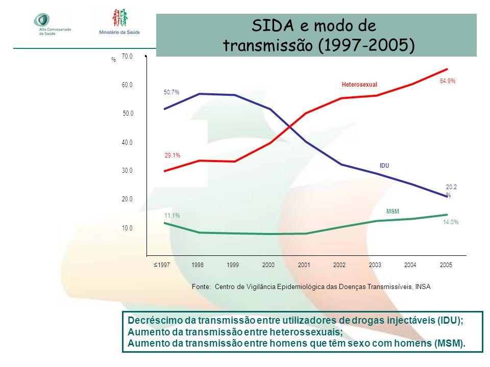 SIDA e modo de transmissão (1997-2005)