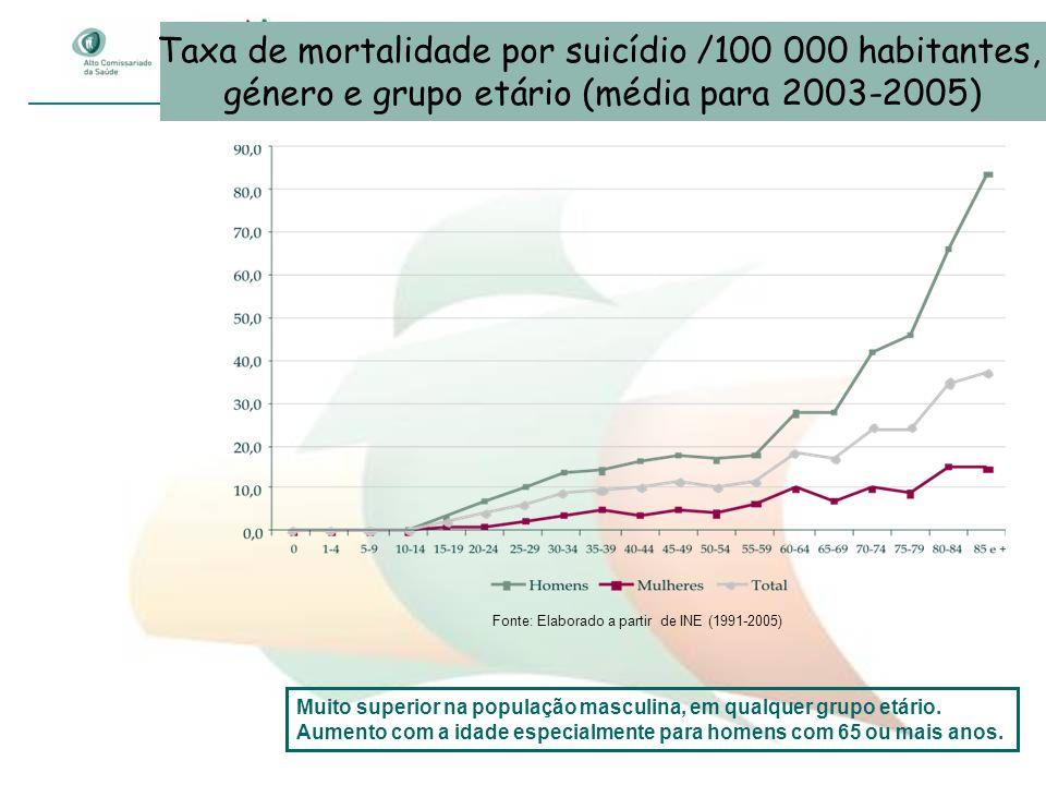 Taxa de mortalidade por suicídio /100 000 habitantes,