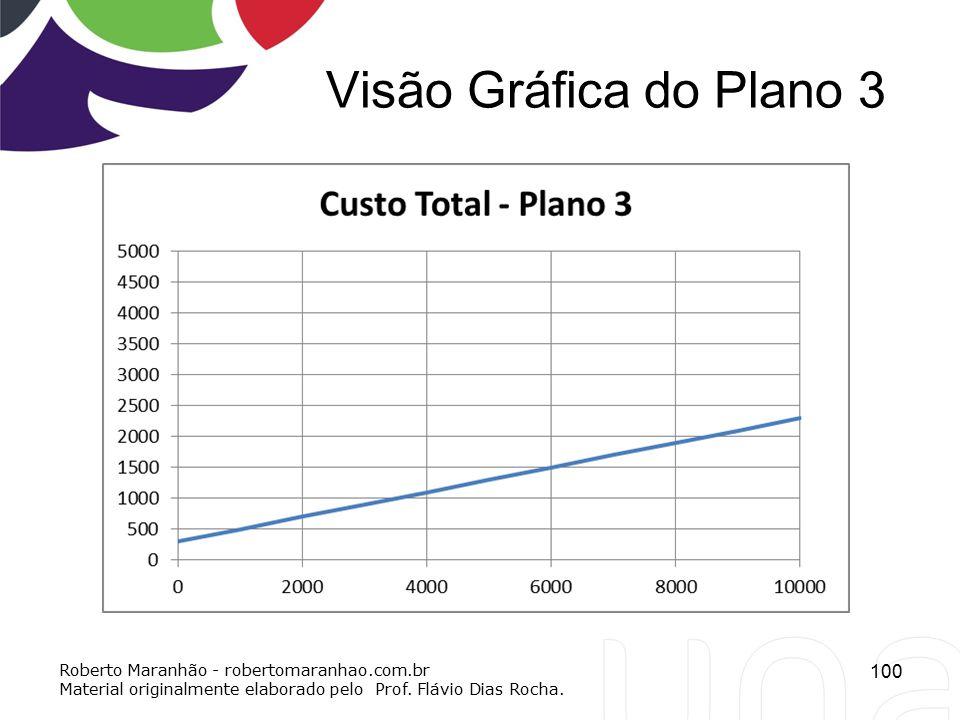 Visão Gráfica do Plano 3 Roberto Maranhão - robertomaranhao.com.br