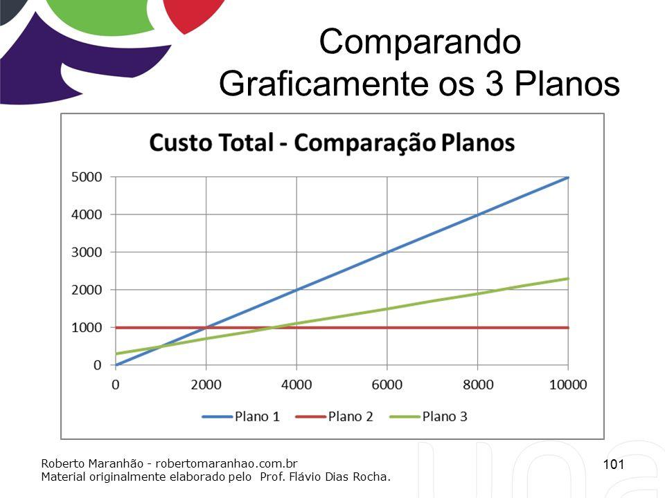 Comparando Graficamente os 3 Planos