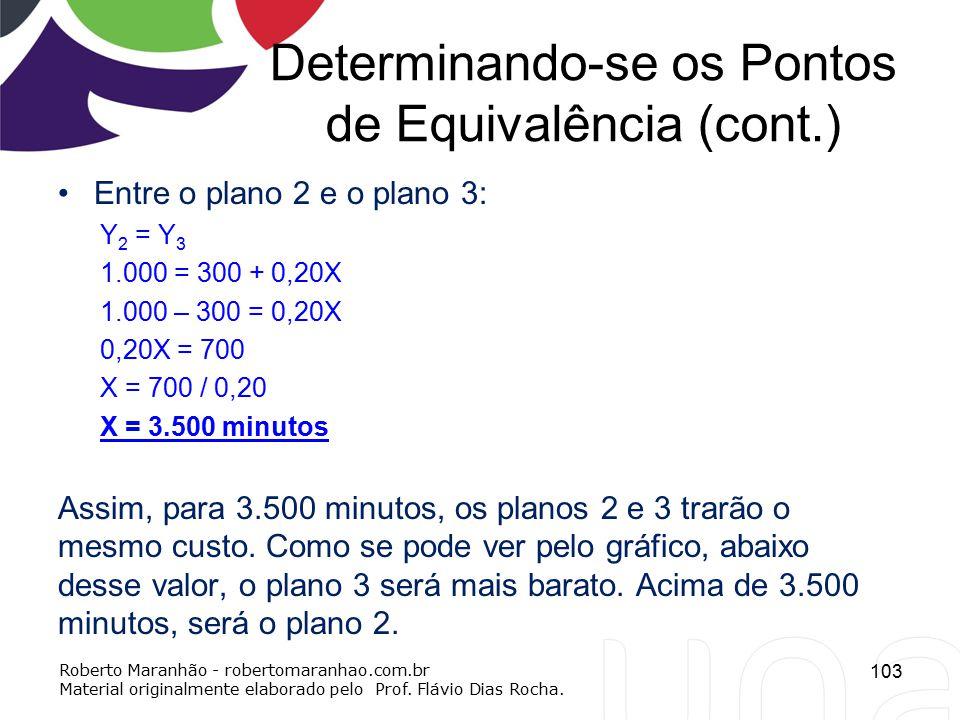 Determinando-se os Pontos de Equivalência (cont.)