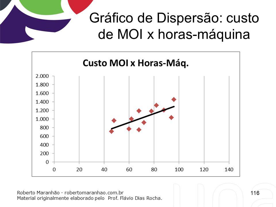 Gráfico de Dispersão: custo de MOI x horas-máquina