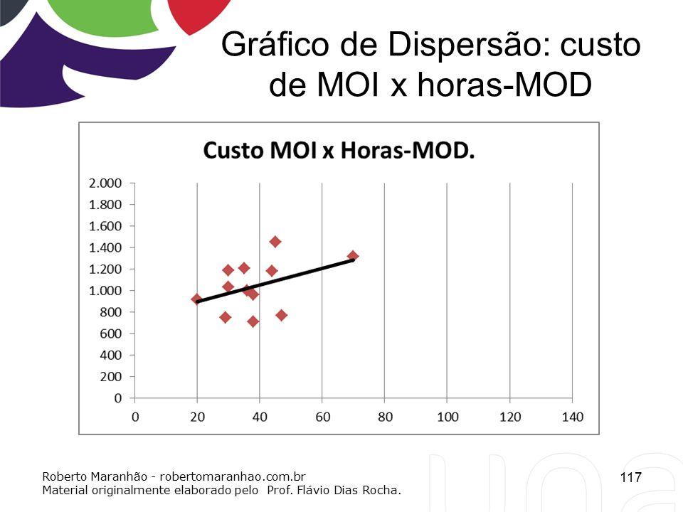 Gráfico de Dispersão: custo de MOI x horas-MOD