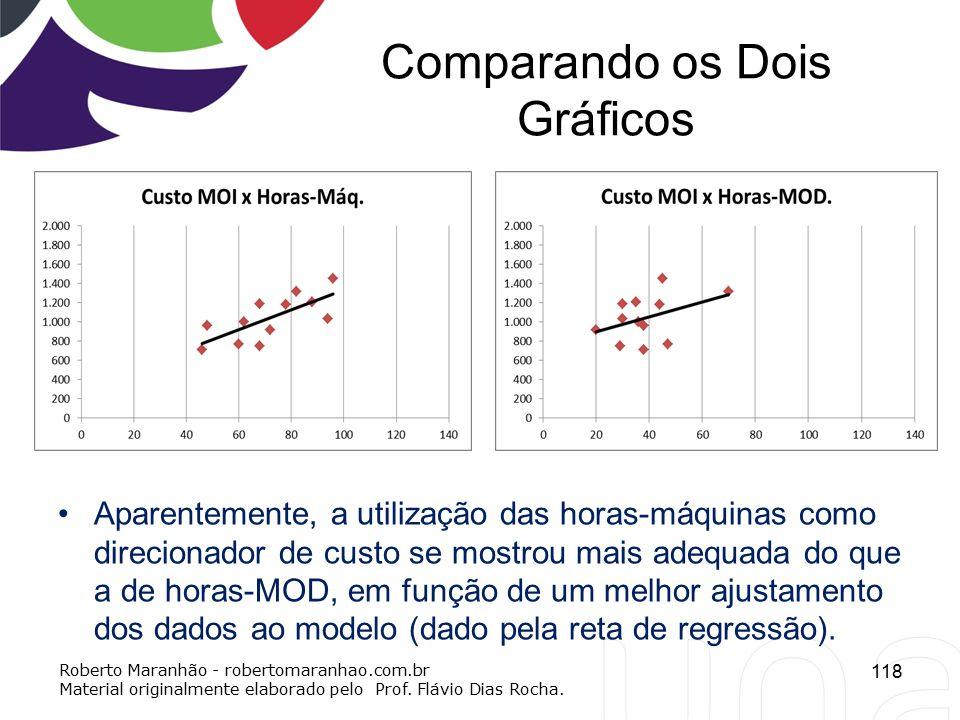 Comparando os Dois Gráficos