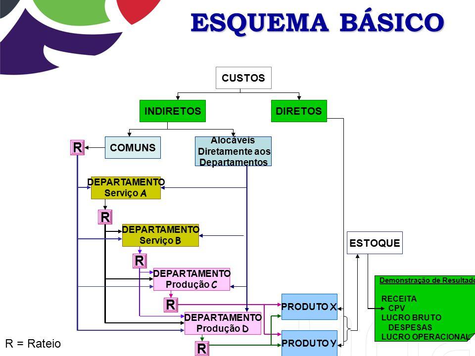 ESQUEMA BÁSICO R R = Rateio CUSTOS DIRETOS INDIRETOS COMUNS ESTOQUE