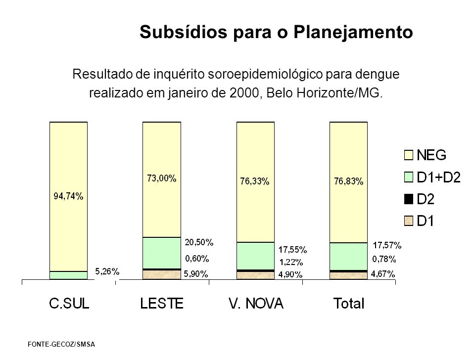Subsídios para o Planejamento