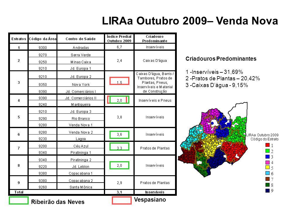 LIRAa Outubro 2009– Venda Nova