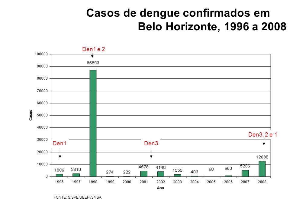 Casos de dengue confirmados em Belo Horizonte, 1996 a 2008