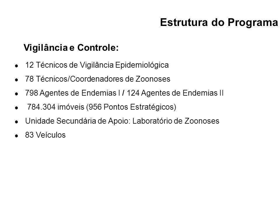 Estrutura do Programa Vigilância e Controle: