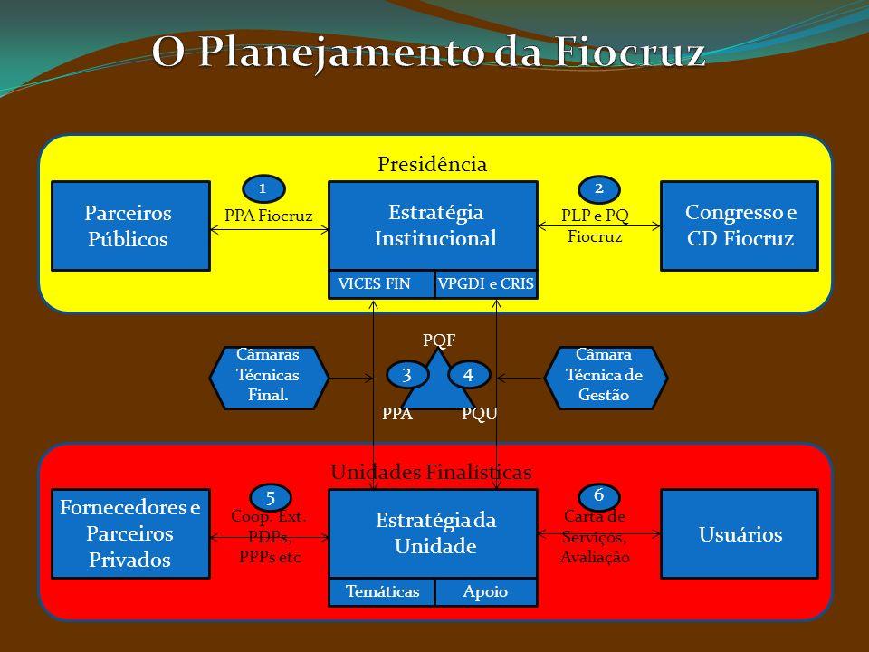 O Planejamento da Fiocruz