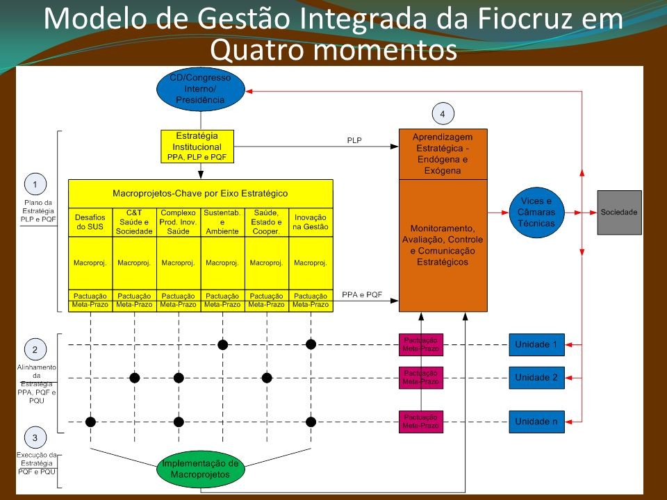 Modelo de Gestão Integrada da Fiocruz em