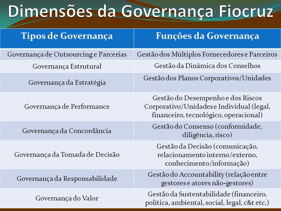 Dimensões da Governança Fiocruz