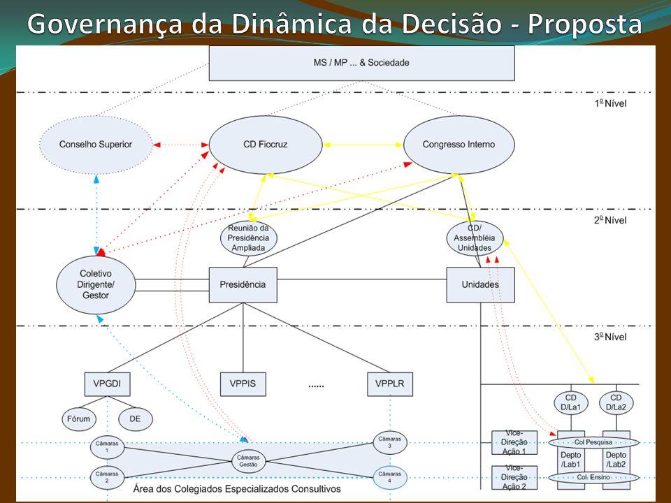 Governança da Dinâmica da Decisão - Proposta