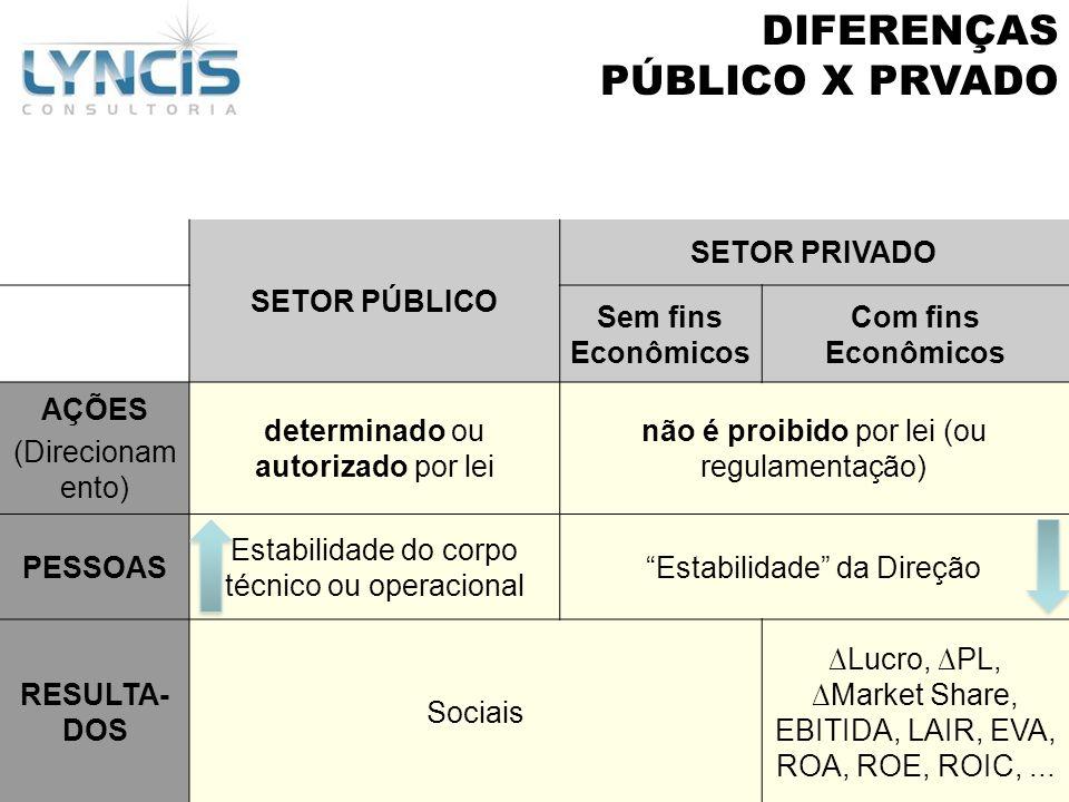 DIFERENÇAS PÚBLICO X PRVADO SETOR PÚBLICO SETOR PRIVADO