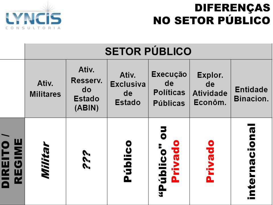 DIFERENÇAS NO SETOR PÚBLICO SETOR PÚBLICO Público ou Privado