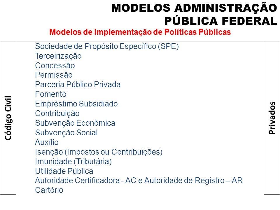 Modelos de Implementação de Políticas Públicas