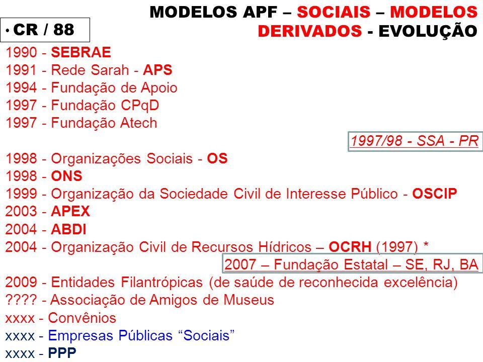 MODELOS APF – SOCIAIS – MODELOS DERIVADOS - EVOLUÇÃO