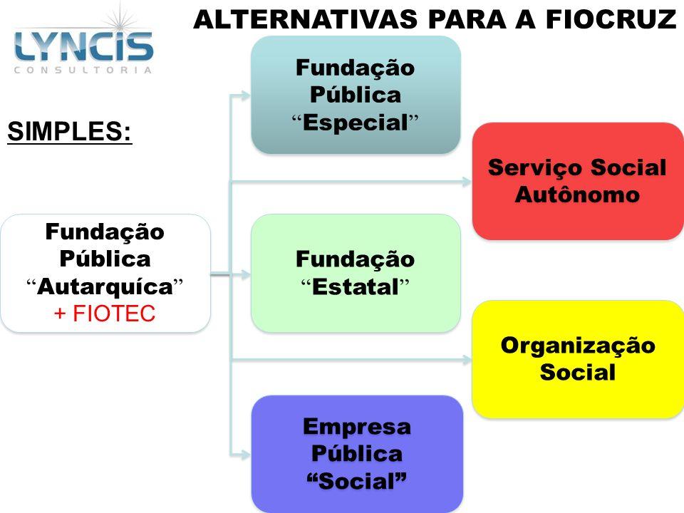 Serviço Social Autônomo Empresa Pública Social