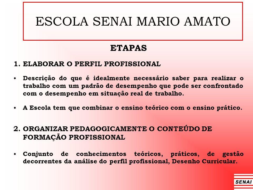 ESCOLA SENAI MARIO AMATO