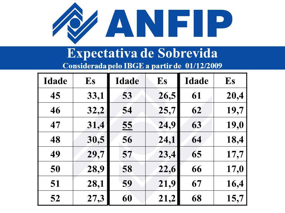 Expectativa de Sobrevida Considerada pelo IBGE a partir de 01/12/2009