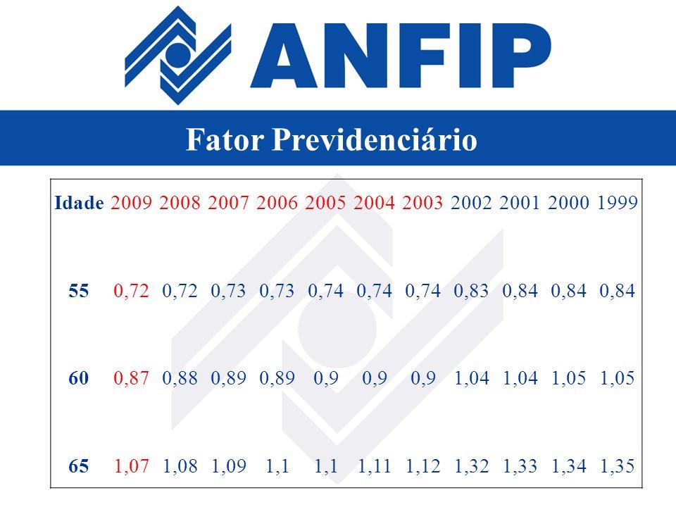Fator Previdenciário Idade 2009 2008 2007 2006 2005 2004 2003 2002