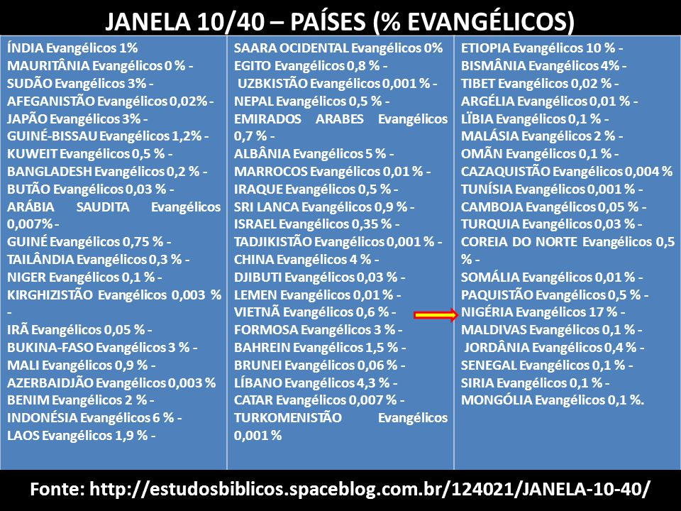 JANELA 10/40 – PAÍSES (% EVANGÉLICOS)