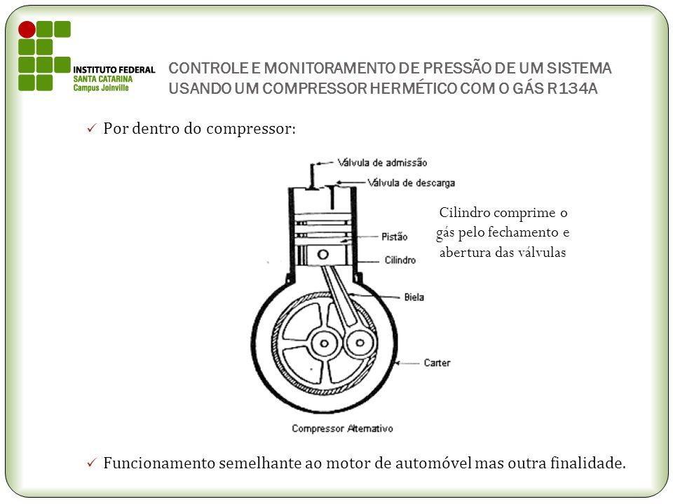 Cilindro comprime o gás pelo fechamento e abertura das válvulas