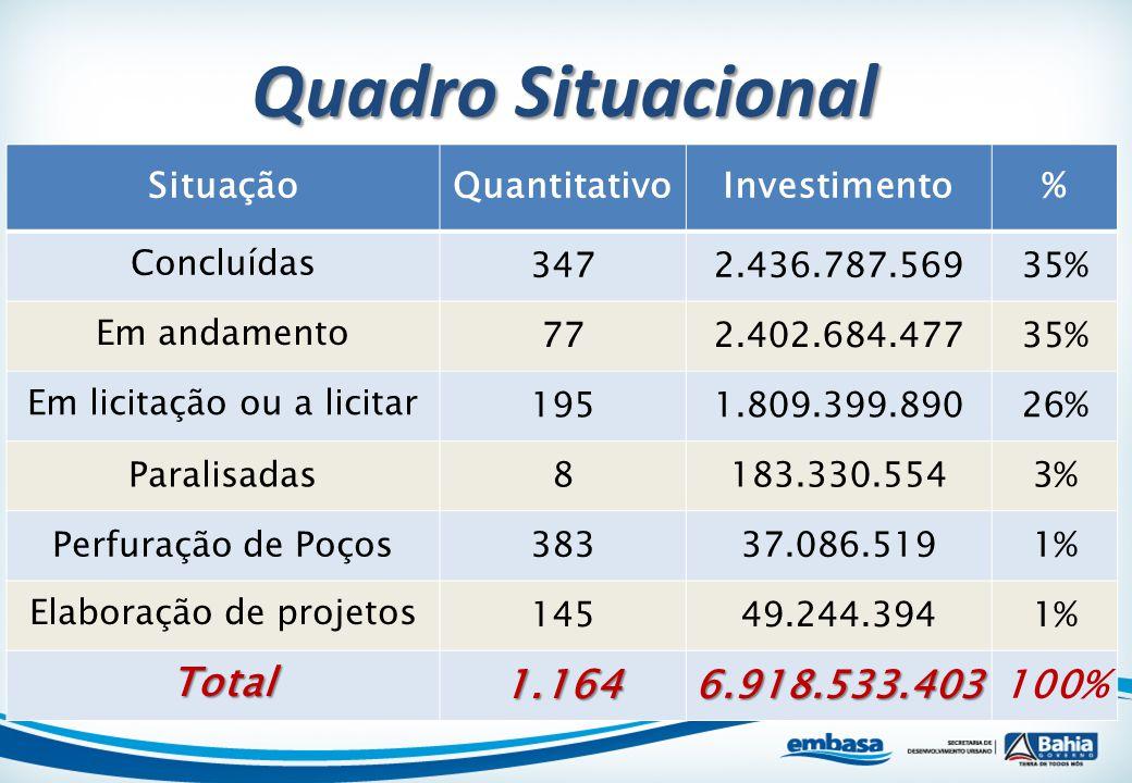 Quadro Situacional Total 1.164 6.918.533.403 100% Situação